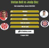 Stefan Bell vs Josip Elez h2h player stats