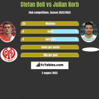 Stefan Bell vs Julian Korb h2h player stats