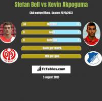 Stefan Bell vs Kevin Akpoguma h2h player stats