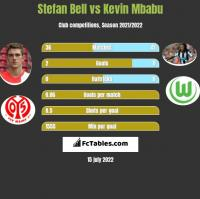 Stefan Bell vs Kevin Mbabu h2h player stats