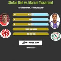 Stefan Bell vs Marcel Tisserand h2h player stats