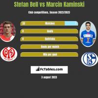 Stefan Bell vs Marcin Kaminski h2h player stats
