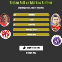 Stefan Bell vs Markus Suttner h2h player stats