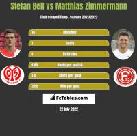 Stefan Bell vs Matthias Zimmermann h2h player stats