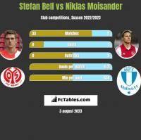 Stefan Bell vs Niklas Moisander h2h player stats