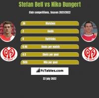 Stefan Bell vs Niko Bungert h2h player stats