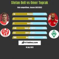 Stefan Bell vs Omer Toprak h2h player stats