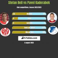 Stefan Bell vs Pavel Kaderabek h2h player stats