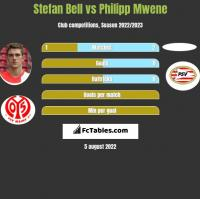 Stefan Bell vs Philipp Mwene h2h player stats