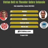 Stefan Bell vs Theodor Gebre Selassie h2h player stats