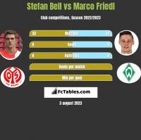 Stefan Bell vs Marco Friedl h2h player stats