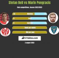 Stefan Bell vs Marin Pongracic h2h player stats