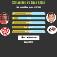 Stefan Bell vs Luca Kilian h2h player stats