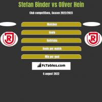 Stefan Binder vs Oliver Hein h2h player stats