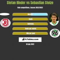 Stefan Binder vs Sebastian Stolze h2h player stats
