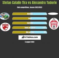 Stefan Catalin Tira vs Alexandru Tudorie h2h player stats