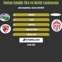 Stefan Catalin Tira vs Kevin Luckassen h2h player stats