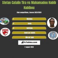 Stefan Catalin Tira vs Mahamadou Habib Habibou h2h player stats