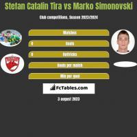 Stefan Catalin Tira vs Marko Simonovski h2h player stats
