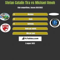 Stefan Catalin Tira vs Michael Omoh h2h player stats