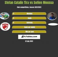 Stefan Catalin Tira vs Sofien Moussa h2h player stats