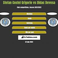 Stefan Costel Grigorie vs Didac Devesa h2h player stats