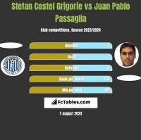 Stefan Costel Grigorie vs Juan Pablo Passaglia h2h player stats