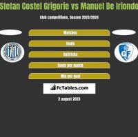 Stefan Costel Grigorie vs Manuel De Iriondo h2h player stats