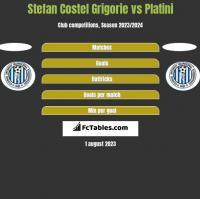 Stefan Costel Grigorie vs Platini h2h player stats