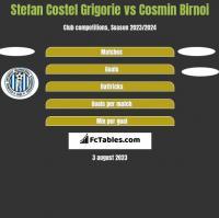 Stefan Costel Grigorie vs Cosmin Birnoi h2h player stats