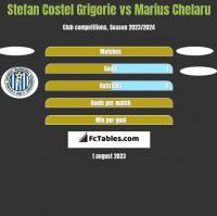 Stefan Costel Grigorie vs Marius Chelaru h2h player stats