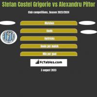 Stefan Costel Grigorie vs Alexandru Piftor h2h player stats