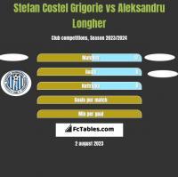 Stefan Costel Grigorie vs Aleksandru Longher h2h player stats