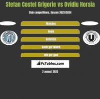 Stefan Costel Grigorie vs Ovidiu Horsia h2h player stats