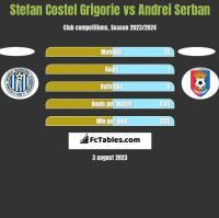 Stefan Costel Grigorie vs Andrei Serban h2h player stats