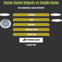 Stefan Costel Grigorie vs Catalin Barbu h2h player stats