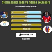 Stefan Daniel Radu vs Adama Soumaoro h2h player stats