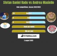 Stefan Daniel Radu vs Andrea Masiello h2h player stats