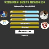 Stefan Daniel Radu vs Armando Izzo h2h player stats