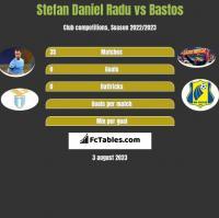 Stefan Daniel Radu vs Bastos h2h player stats