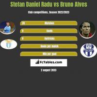 Stefan Daniel Radu vs Bruno Alves h2h player stats
