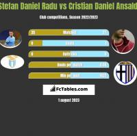 Stefan Daniel Radu vs Cristian Daniel Ansaldi h2h player stats
