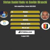 Stefan Daniel Radu vs Davide Biraschi h2h player stats