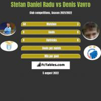 Stefan Daniel Radu vs Denis Vavro h2h player stats