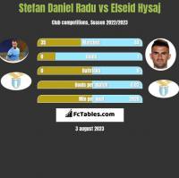 Stefan Daniel Radu vs Elseid Hysaj h2h player stats