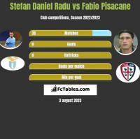 Stefan Daniel Radu vs Fabio Pisacane h2h player stats