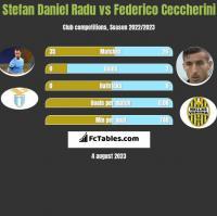 Stefan Daniel Radu vs Federico Ceccherini h2h player stats