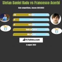 Stefan Daniel Radu vs Francesco Acerbi h2h player stats