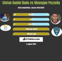 Stefan Daniel Radu vs Giuseppe Pezzella h2h player stats