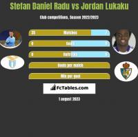 Stefan Daniel Radu vs Jordan Lukaku h2h player stats